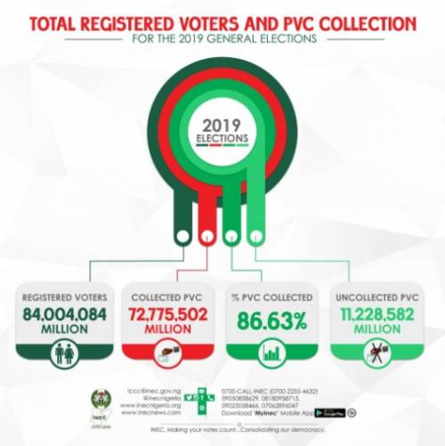 With Only About 20 Months Left, Sign This Petition For INEC To Resume Continuous Voter Registration (CVR)    Adedunmade Onibokun